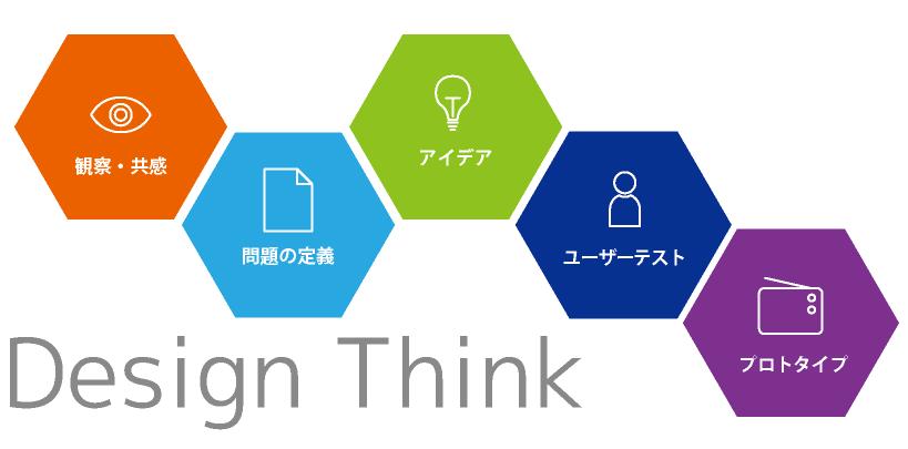 デザイン思考